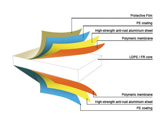لایه های تشکیل دهنده ورق آلومینیوم کامپوزیت